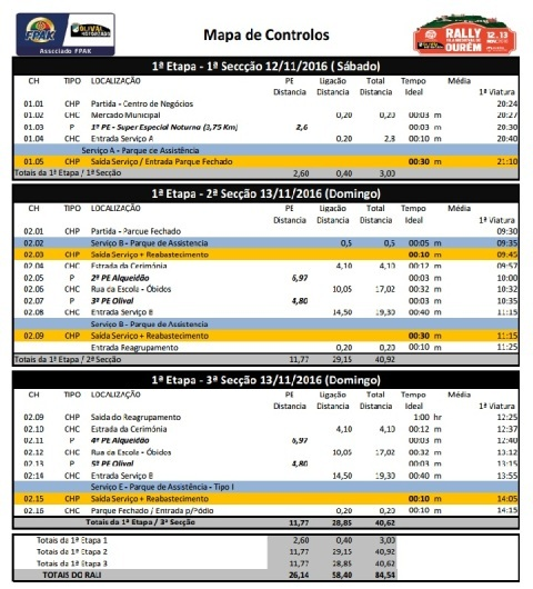 Rally Horarios E Mapas Do Rally De Ourem Tvn