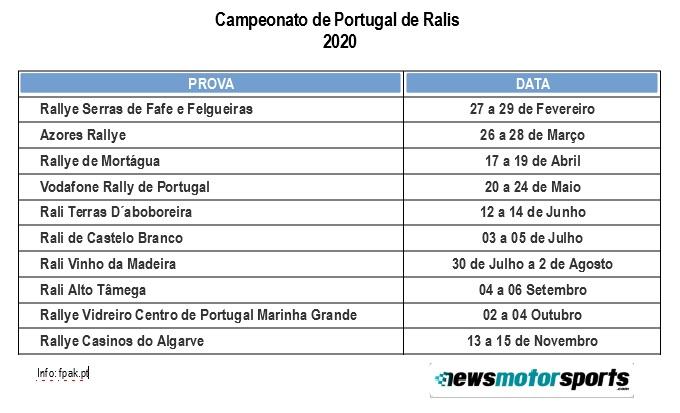 Campeonato de Portugal de ralis